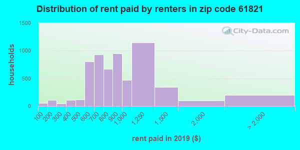 61821 rent paid by renters