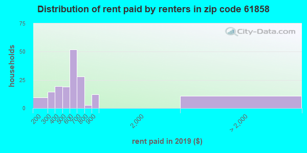 61858 rent paid by renters
