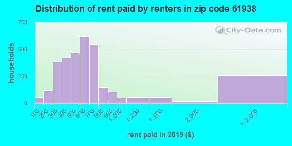 61938 rent paid by renters