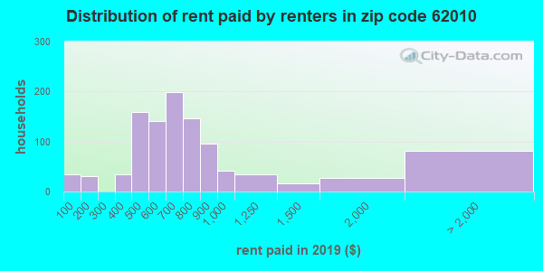 62010 rent paid by renters