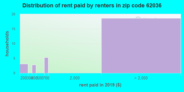 62036 rent paid by renters