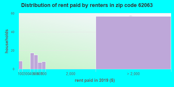 62063 rent paid by renters