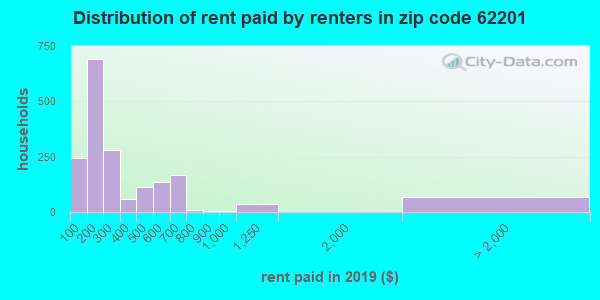 Rent paid by renters in 2016 in zip code 62201