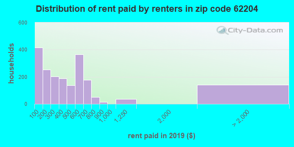 Rent paid by renters in 2016 in zip code 62204
