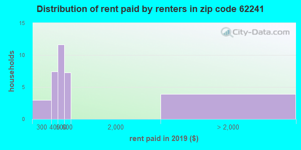 62241 rent paid by renters