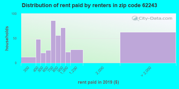 62243 rent paid by renters
