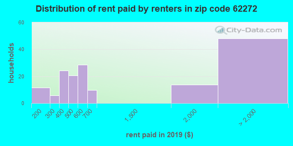 62272 rent paid by renters