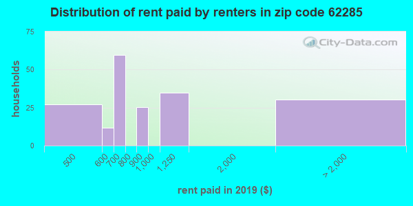 62285 rent paid by renters