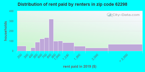 62298 rent paid by renters