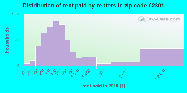 62301 rent paid by renters