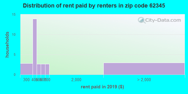 62345 rent paid by renters