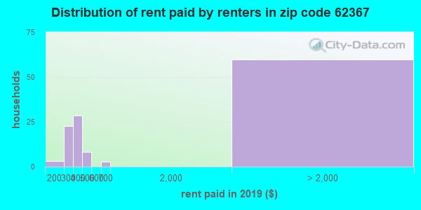 62367 rent paid by renters