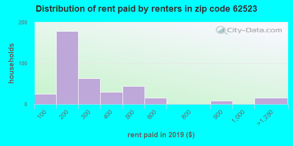 62523 rent paid by renters