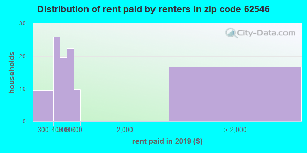 62546 rent paid by renters