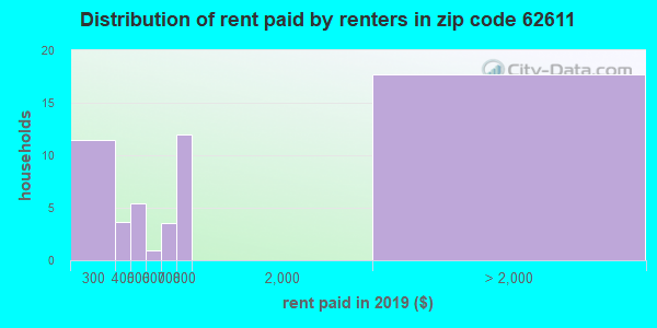 62611 rent paid by renters