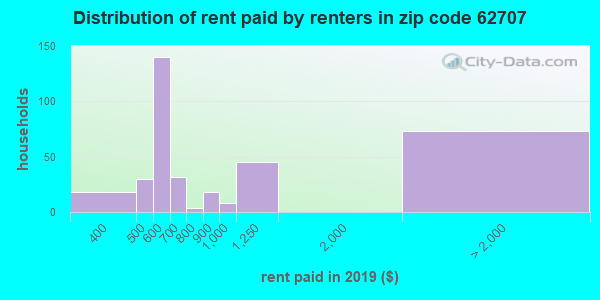 62707 rent paid by renters