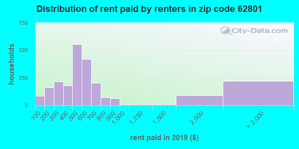 62801 rent paid by renters