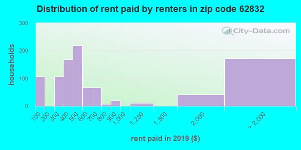62832 rent paid by renters