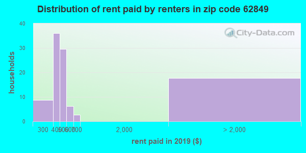 62849 rent paid by renters