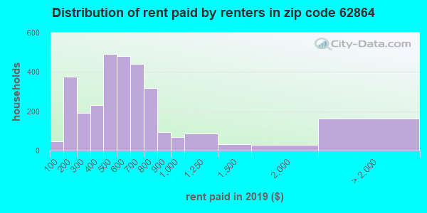 62864 rent paid by renters