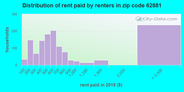 62881 rent paid by renters