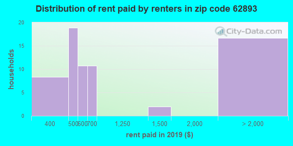 62893 rent paid by renters