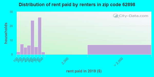 62898 rent paid by renters