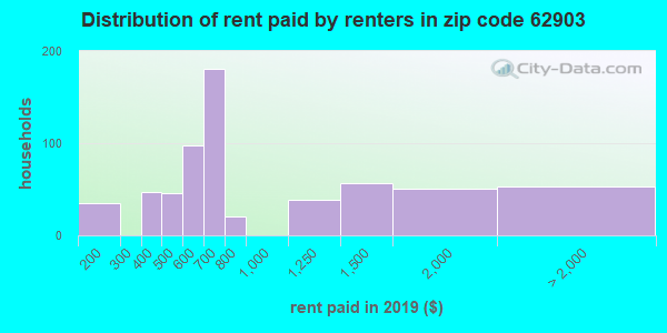 62903 rent paid by renters