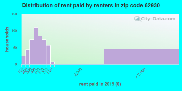 62930 rent paid by renters