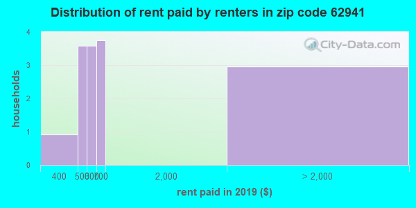 62941 rent paid by renters