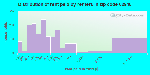 62948 rent paid by renters