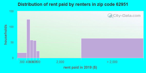 62951 rent paid by renters
