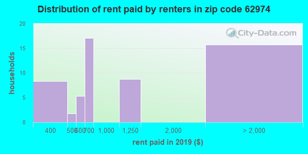 62974 rent paid by renters