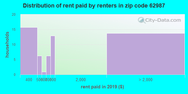 62987 rent paid by renters