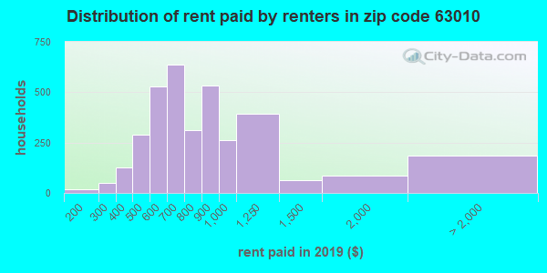 63010 rent paid by renters