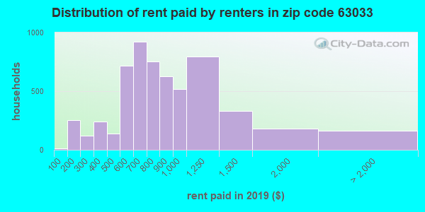 63033 rent paid by renters