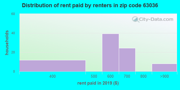 63036 rent paid by renters