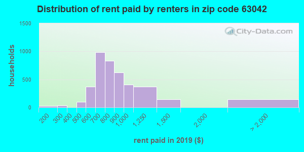 63042 rent paid by renters