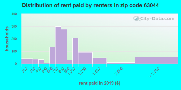 63044 rent paid by renters