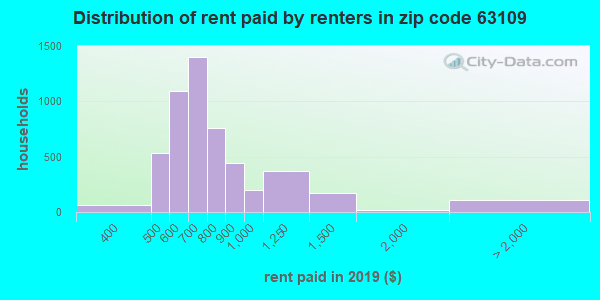 63109 rent paid by renters