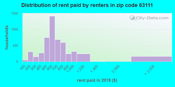 63111 rent paid by renters