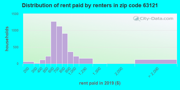 Rent paid by renters in 2016 in zip code 63121