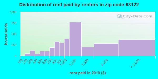 63122 rent paid by renters