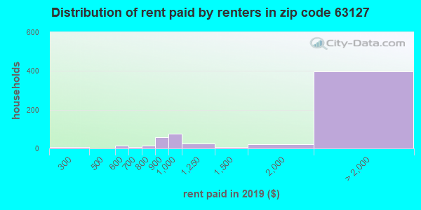 63127 rent paid by renters