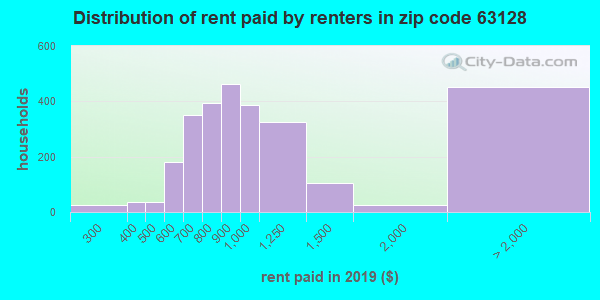 63128 rent paid by renters