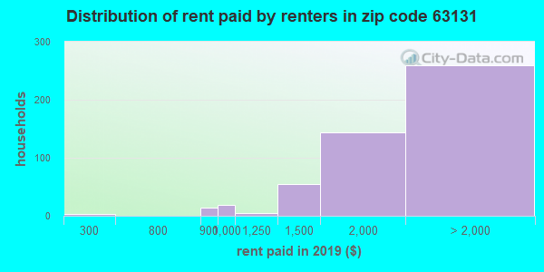63131 rent paid by renters