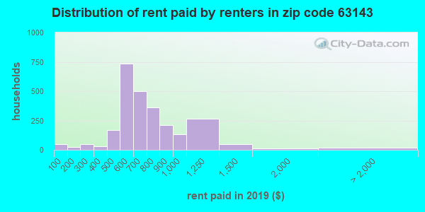 63143 rent paid by renters