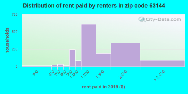 63144 rent paid by renters