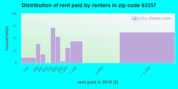 63357 rent paid by renters