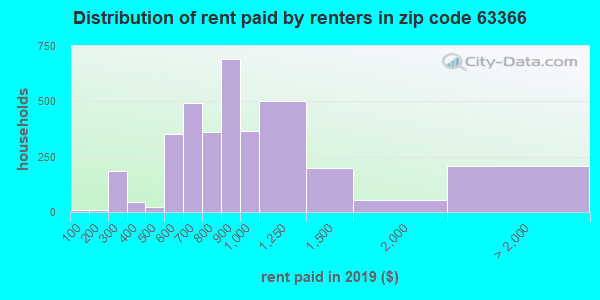 63366 rent paid by renters